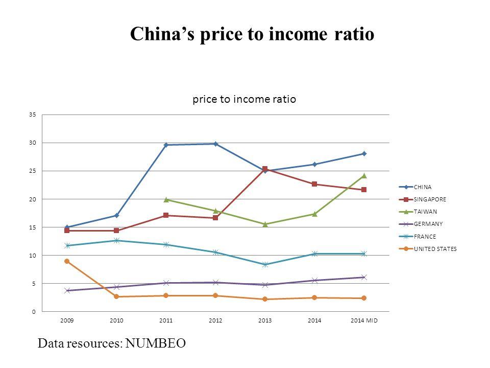 China's price to rent ratio Data resources: NUMBEO