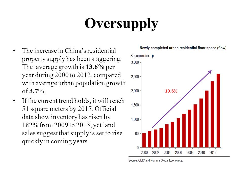 Oversupply The increase in China's residential property supply has been staggering.
