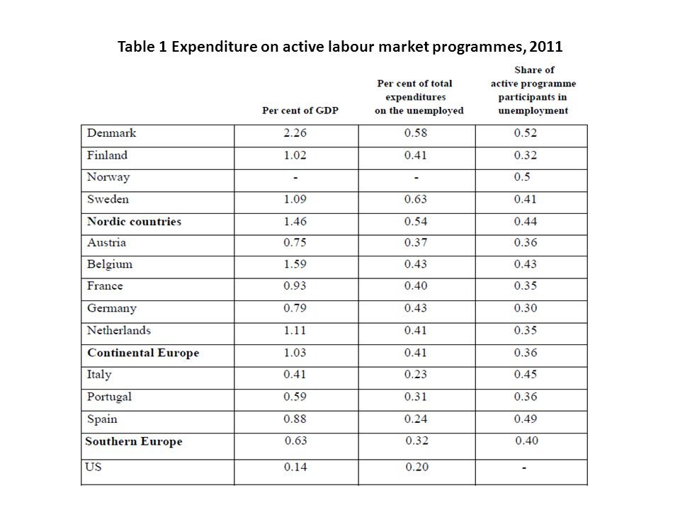 Table 1 Expenditure on active labour market programmes, 2011