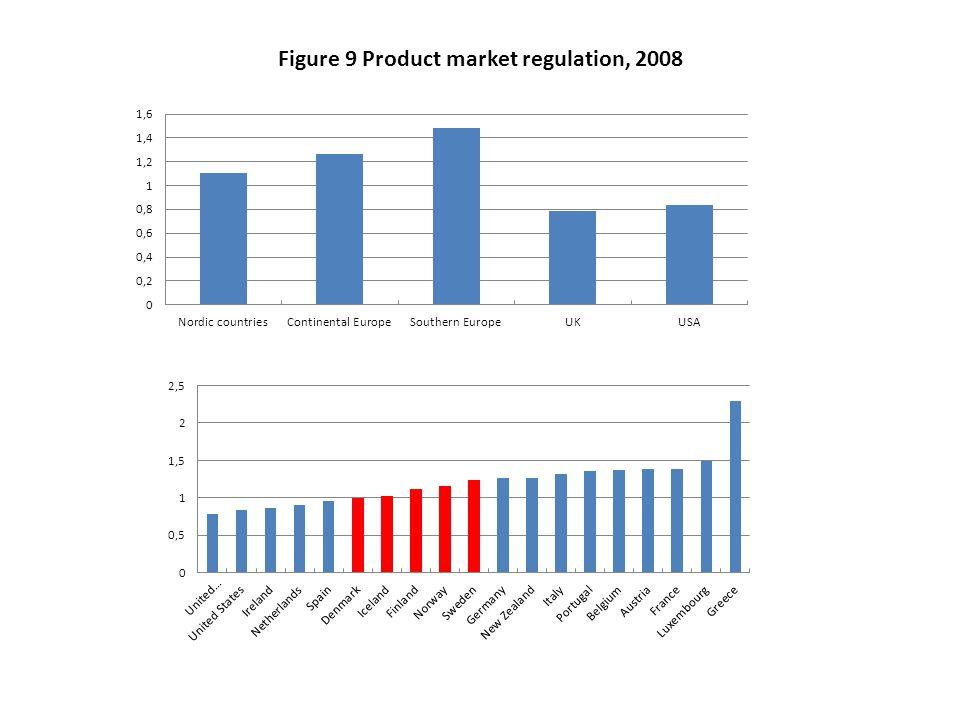 Figure 9 Product market regulation, 2008