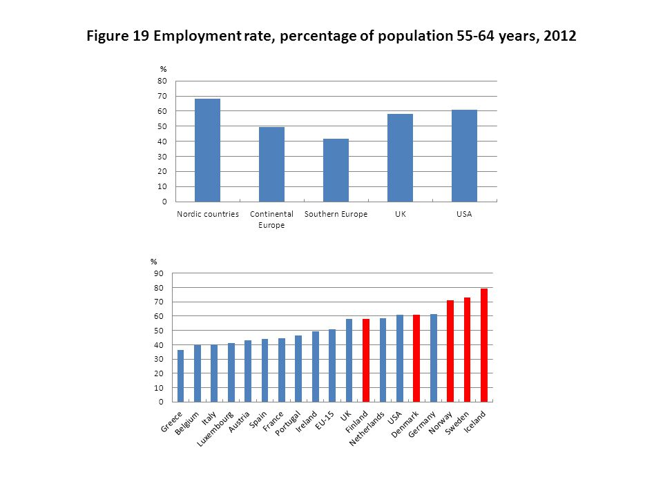 Figure 19 Employment rate, percentage of population 55-64 years, 2012