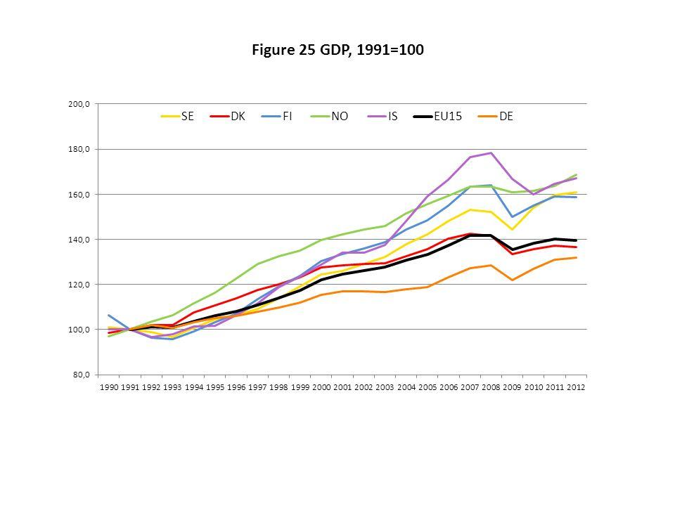 Figure 25 GDP, 1991=100