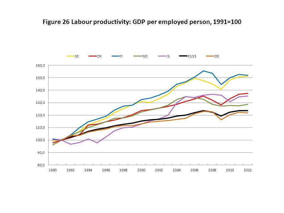 Figure 26 Labour productivity: GDP per employed person, 1991=100