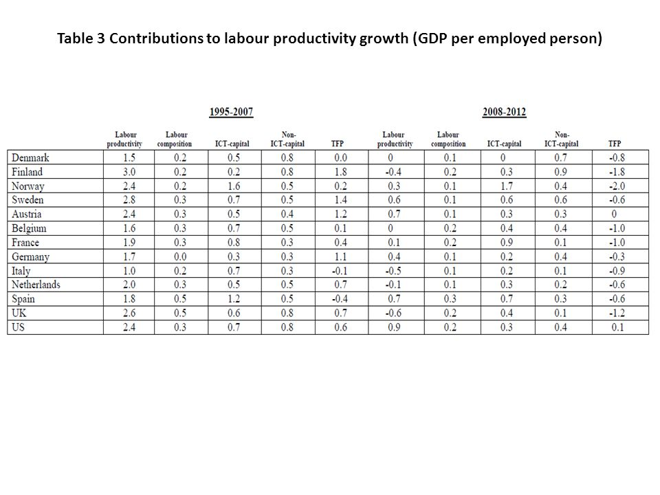 Table 3 Contributions to labour productivity growth (GDP per employed person)
