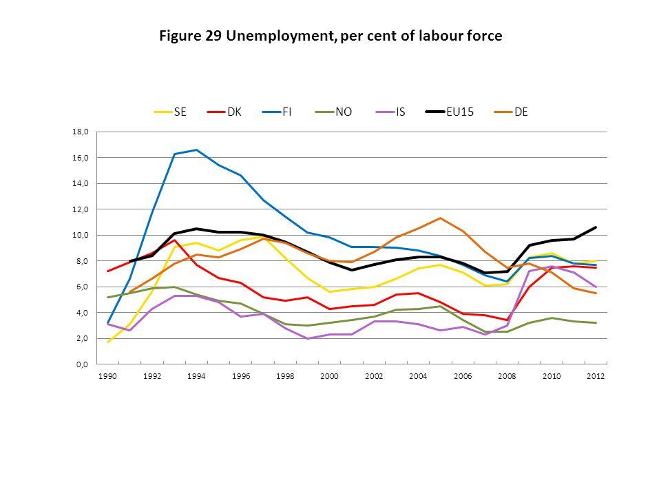Figure 29 Unemployment, per cent of labour force