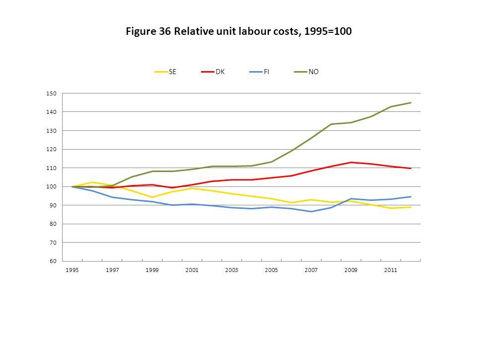 Figure 36 Relative unit labour costs, 1995=100