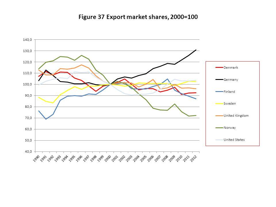 Figure 37 Export market shares, 2000=100
