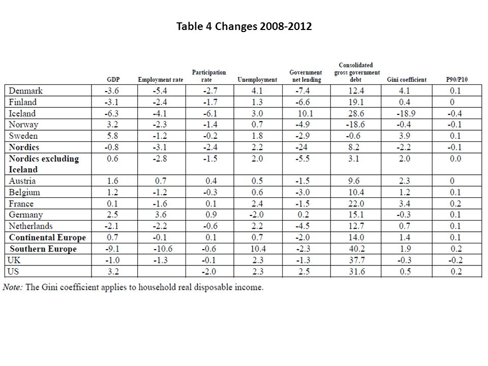 Table 4 Changes 2008-2012