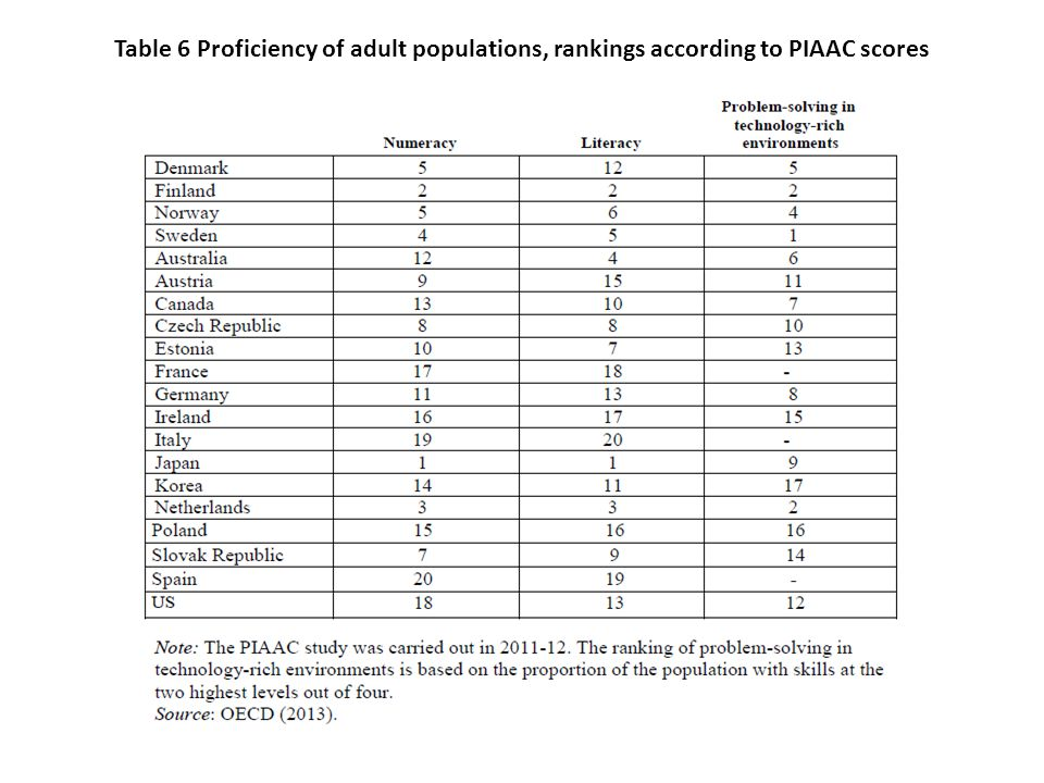 Table 6 Proficiency of adult populations, rankings according to PIAAC scores