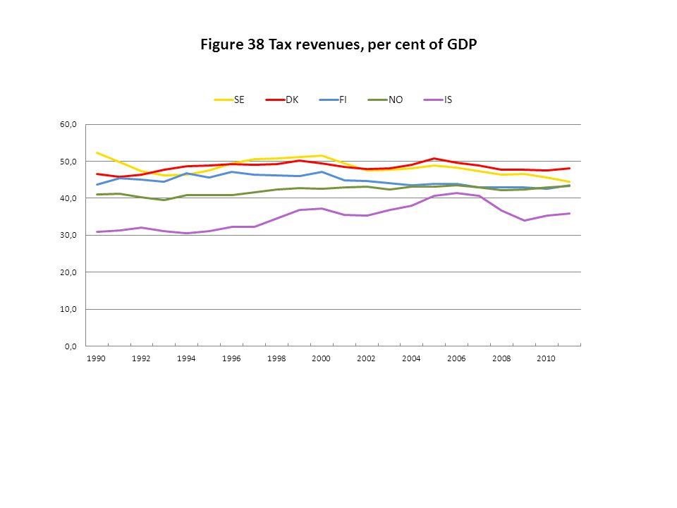 Figure 38 Tax revenues, per cent of GDP