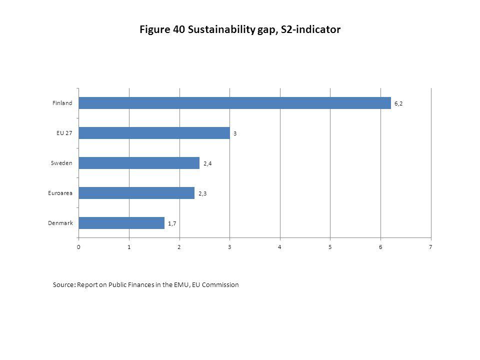 Figure 40 Sustainability gap, S2-indicator
