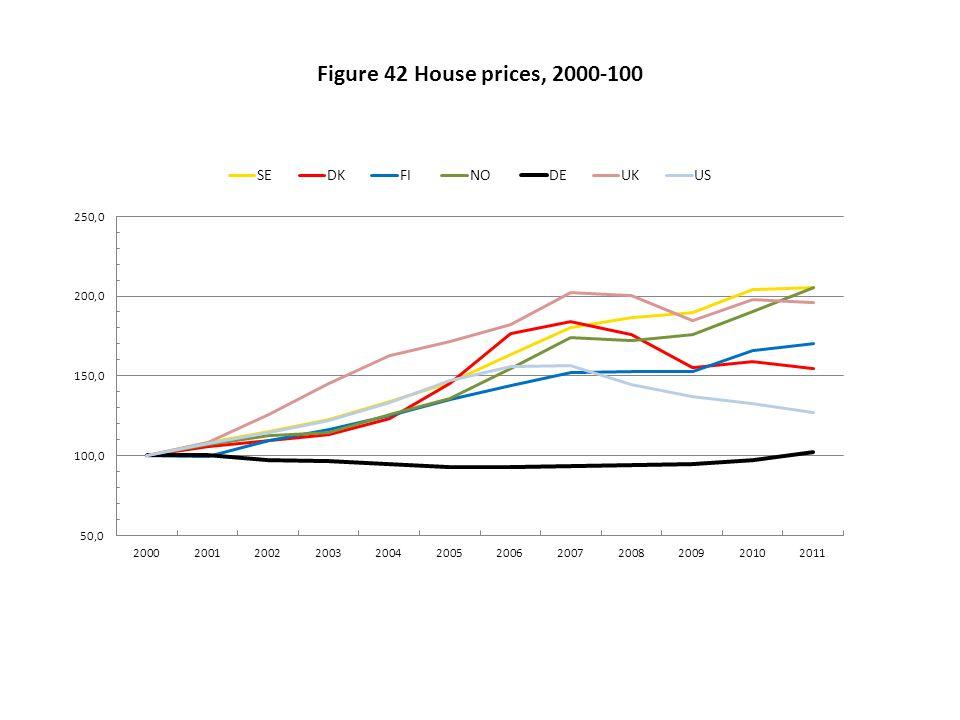 Figure 42 House prices, 2000-100