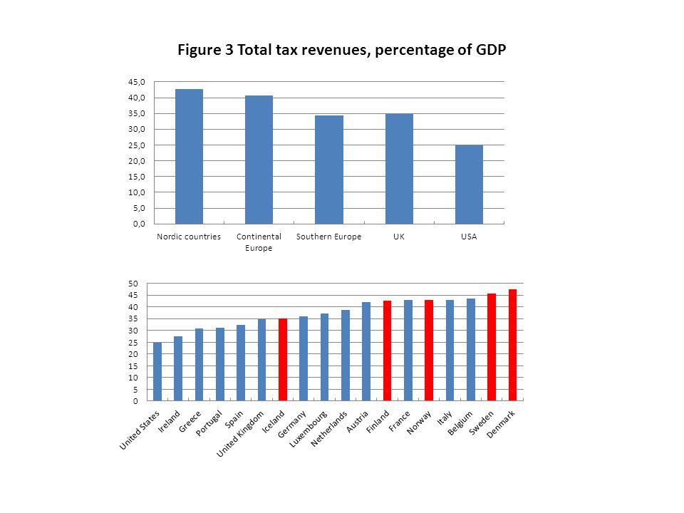 Figure 3 Total tax revenues, percentage of GDP