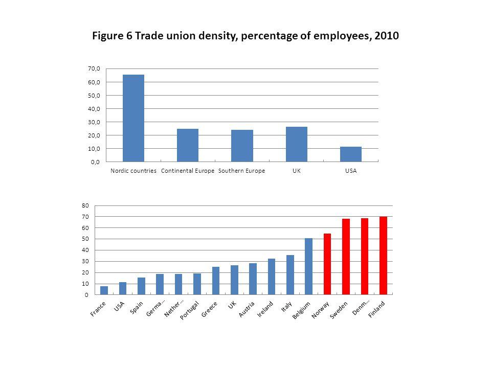 Figure 6 Trade union density, percentage of employees, 2010