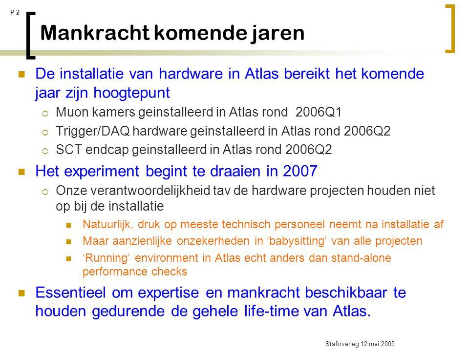 Stafoverleg 12 mei 2005 P 2 Mankracht komende jaren De installatie van hardware in Atlas bereikt het komende jaar zijn hoogtepunt  Muon kamers geinst