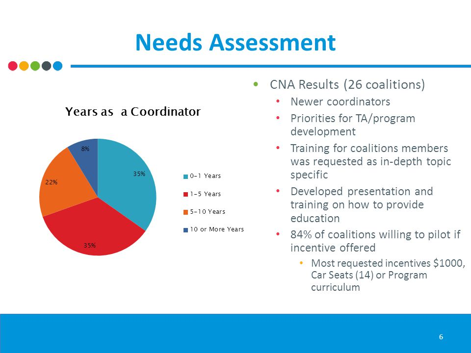 Needs Assessment 6 CNA Results (26 coalitions) Newer coordinators Priorities for TA/program development Training for coalitions members was requested