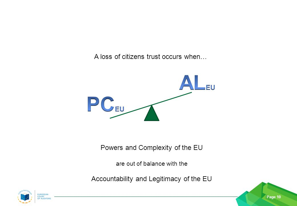 Page 10 A loss of citizens trust occurs when… Powers and Complexity of the EU are out of balance with the Accountability and Legitimacy of the EU