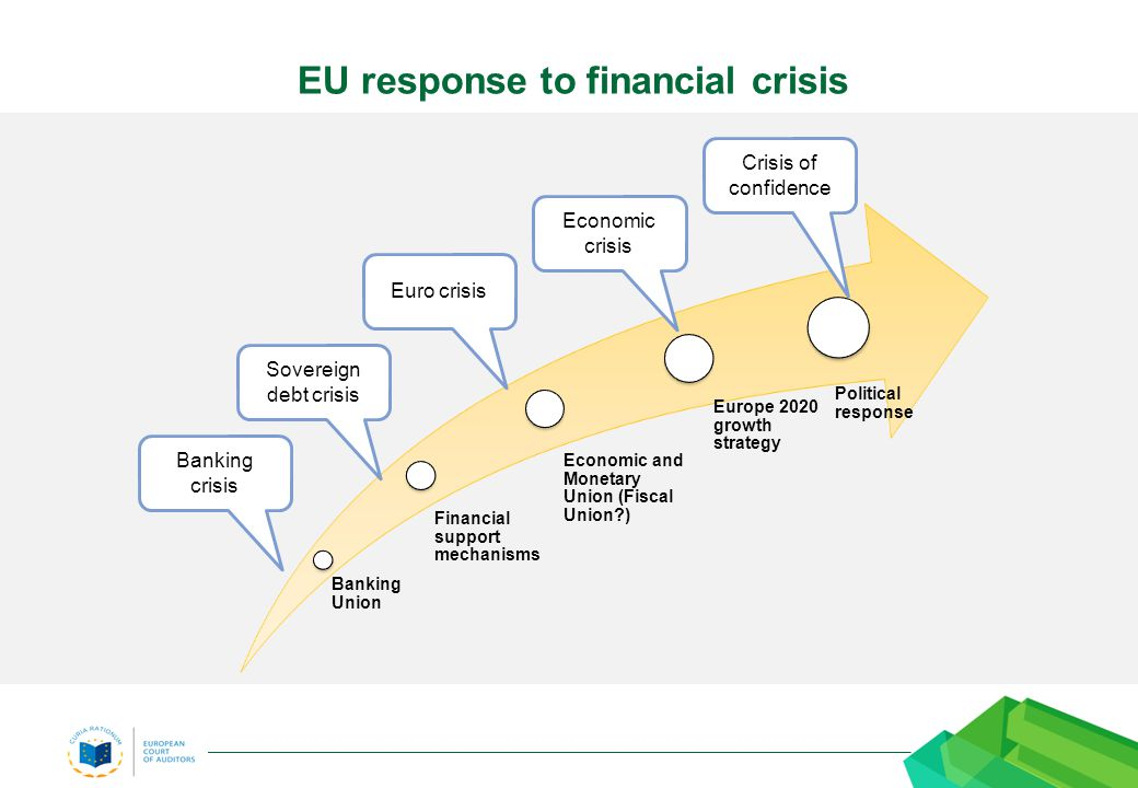 Banking Union Financial support mechanisms Economic and Monetary Union (Fiscal Union ) Europe 2020 growth strategy Political response Banking crisis Sovereign debt crisis Euro crisis Economic crisis Crisis of confidence EU response to financial crisis