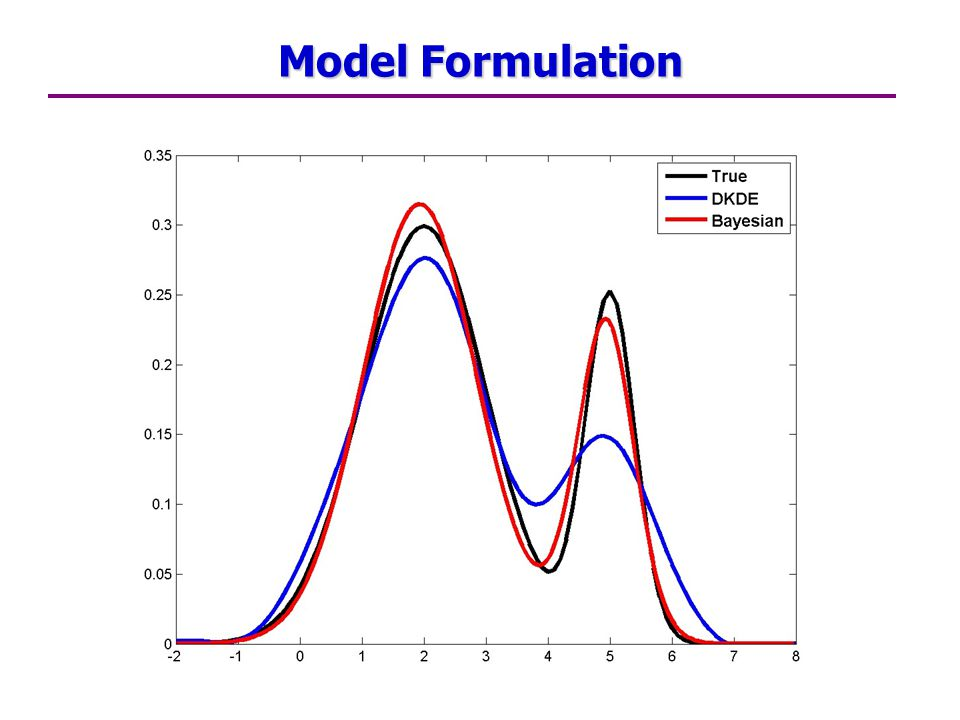 Model Formulation
