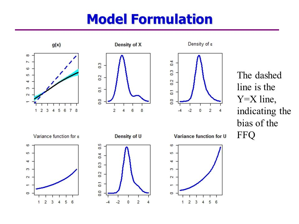 Model Formulation The dashed line is the Y=X line, indicating the bias of the FFQ