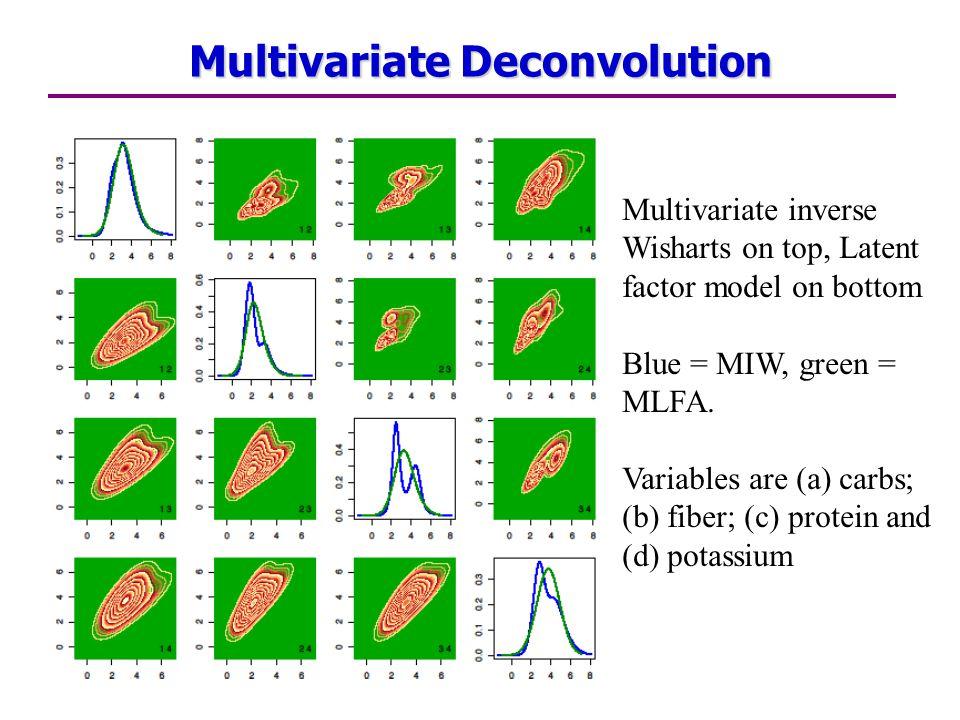 Multivariate Deconvolution Multivariate inverse Wisharts on top, Latent factor model on bottom Blue = MIW, green = MLFA.