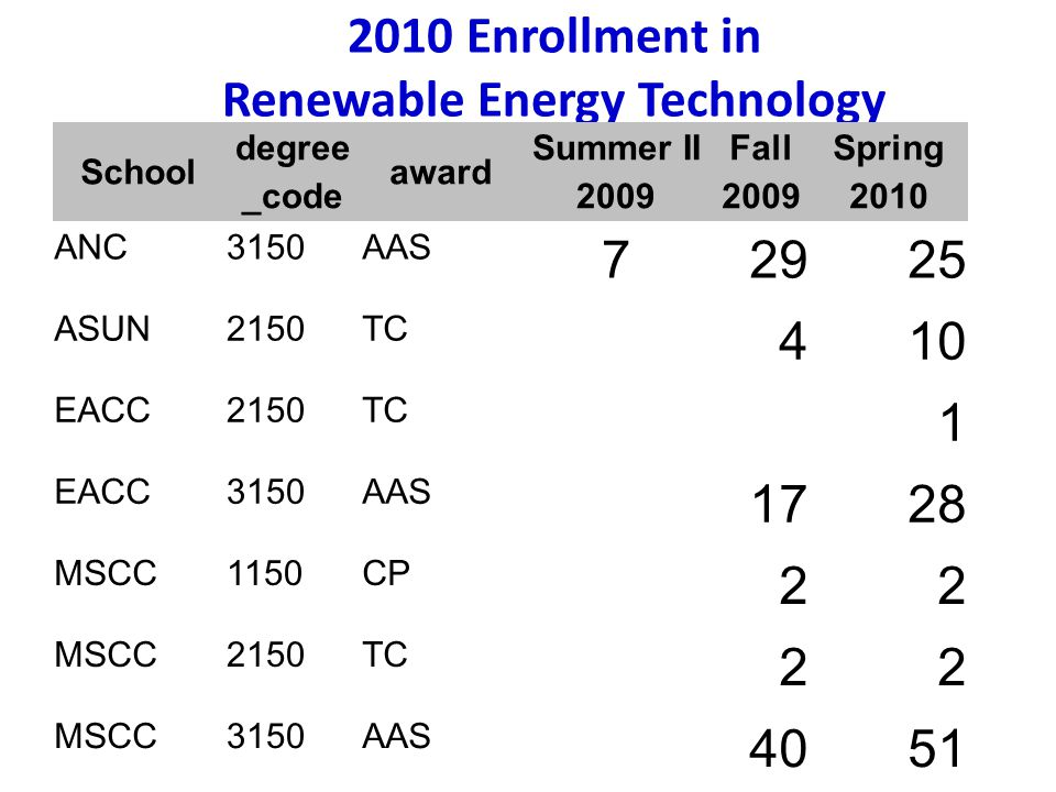 2010 Enrollment in Renewable Energy Technology School degree _code award Summer II 2009 Fall 2009 Spring 2010 ANC3150AAS 72925 ASUN2150TC 410 EACC2150TC 1 EACC3150AAS 1728 MSCC1150CP 22 MSCC2150TC 22 MSCC3150AAS 4051