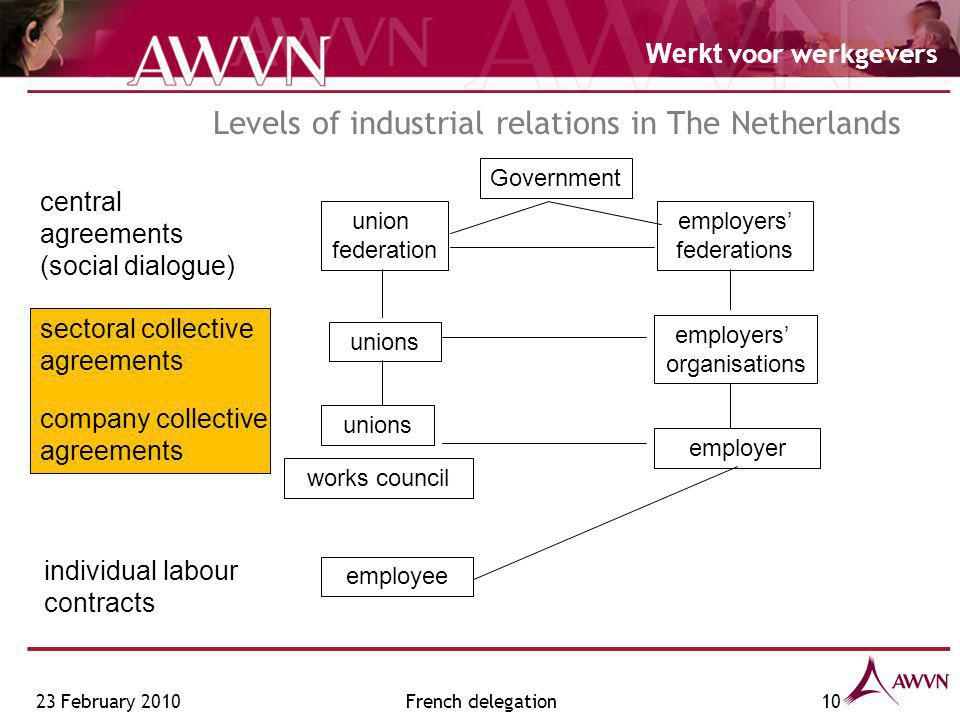 Werkt voor werkgevers Levels of industrial relations in The Netherlands central agreements (social dialogue) sectoral collective agreements company collective agreements union federation employers' federations unions employers' organisations unions employer individual labour contracts employee works council Government 23 February 201010French delegation