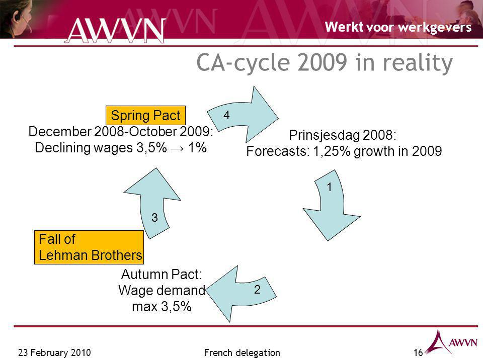 Werkt voor werkgevers French delegation16 CA-cycle 2009 in reality Prinsjesdag 2008: Forecasts: 1,25% growth in 2009 Autumn Pact: Wage demand max 3,5%