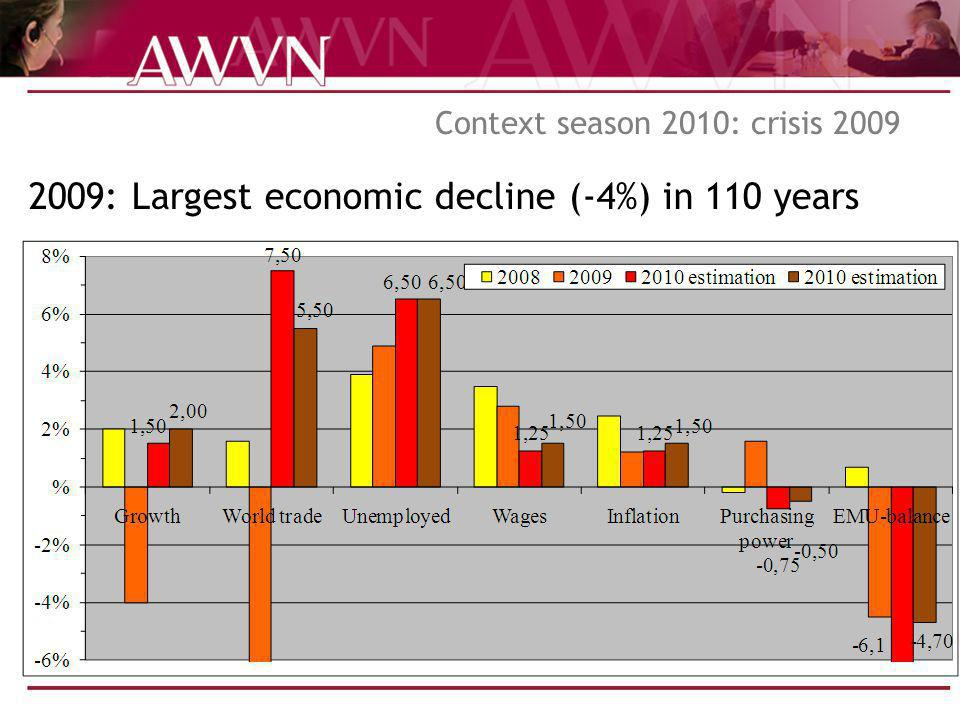 Context season 2010: crisis 2009 2009: Largest economic decline (-4%) in 110 years