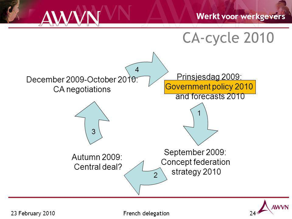 Werkt voor werkgevers French delegation24 CA-cycle 2010 Prinsjesdag 2009: Government policy 2010 and forecasts 2010 Autumn 2009: Central deal.