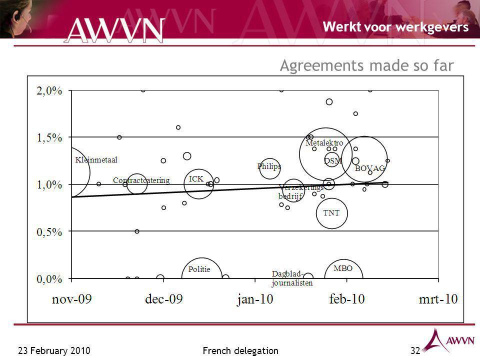 Werkt voor werkgevers French delegation32 Agreements made so far 23 February 2010