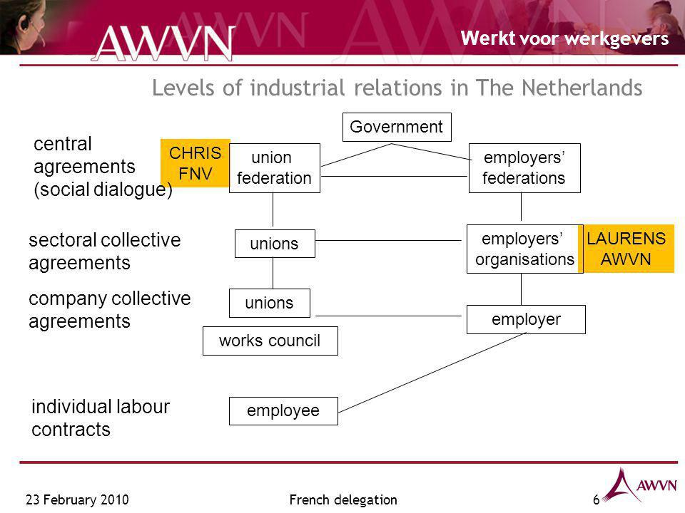 Werkt voor werkgevers LAURENS AWVN CHRIS FNV Levels of industrial relations in The Netherlands central agreements (social dialogue) sectoral collective agreements company collective agreements union federation employers' federations unions employers' organisations unions employer individual labour contracts employee works council Government 23 February 20106French delegation