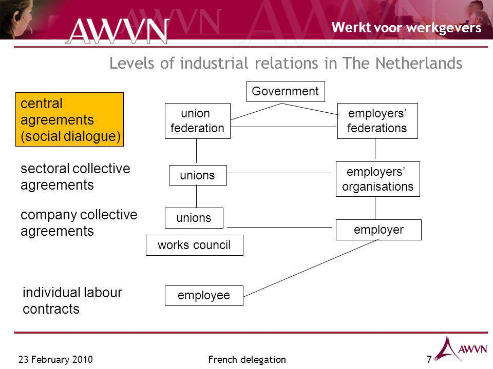 Werkt voor werkgevers Levels of industrial relations in The Netherlands central agreements (social dialogue) sectoral collective agreements company collective agreements union federation employers' federations unions employers' organisations unions employer individual labour contracts employee works council Government 23 February 20107French delegation