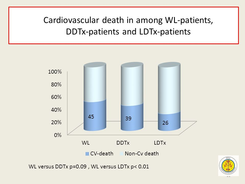 Cardiovascular death in among WL-patients, DDTx-patients and LDTx-patients WL versus DDTx p=0.09, WL versus LDTx p< 0.01 11