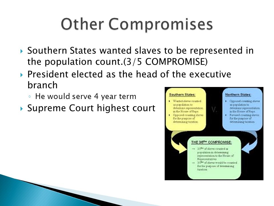  Southern States wanted slaves to be represented in the population count.(3/5 COMPROMISE)  President elected as the head of the executive branch ◦ He would serve 4 year term  Supreme Court highest court