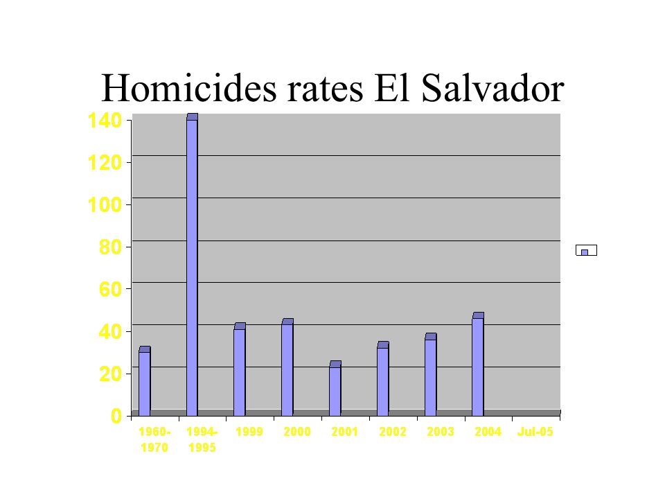 Homicides rates El Salvador