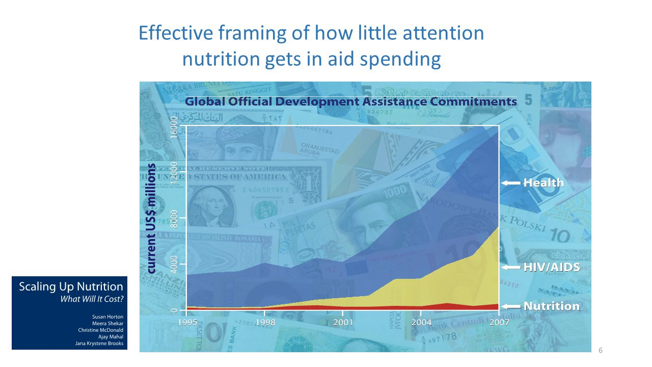Effective framing of how little attention nutrition gets in aid spending 6