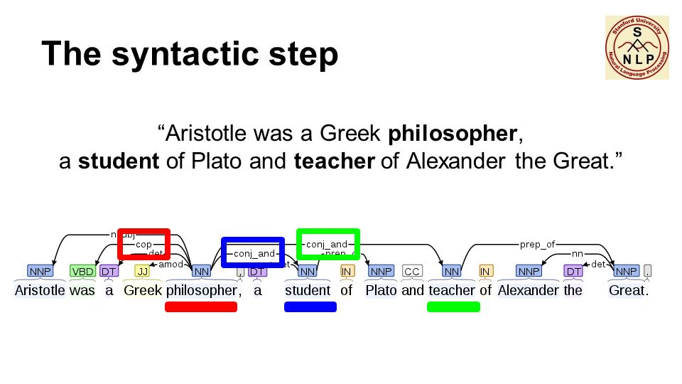 "The syntactic step ""Aristotle was a Greek philosopher, a student of Plato and teacher of Alexander the Great."""