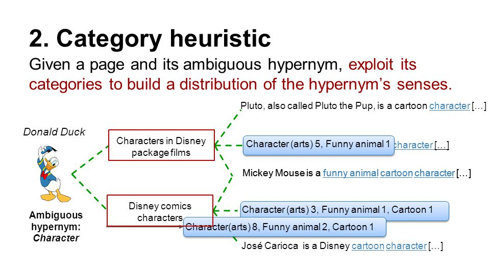 2. Category heuristic Given a page and its ambiguous hypernym, exploit its categories to build a distribution of the hypernym's senses. Donald Duck Go