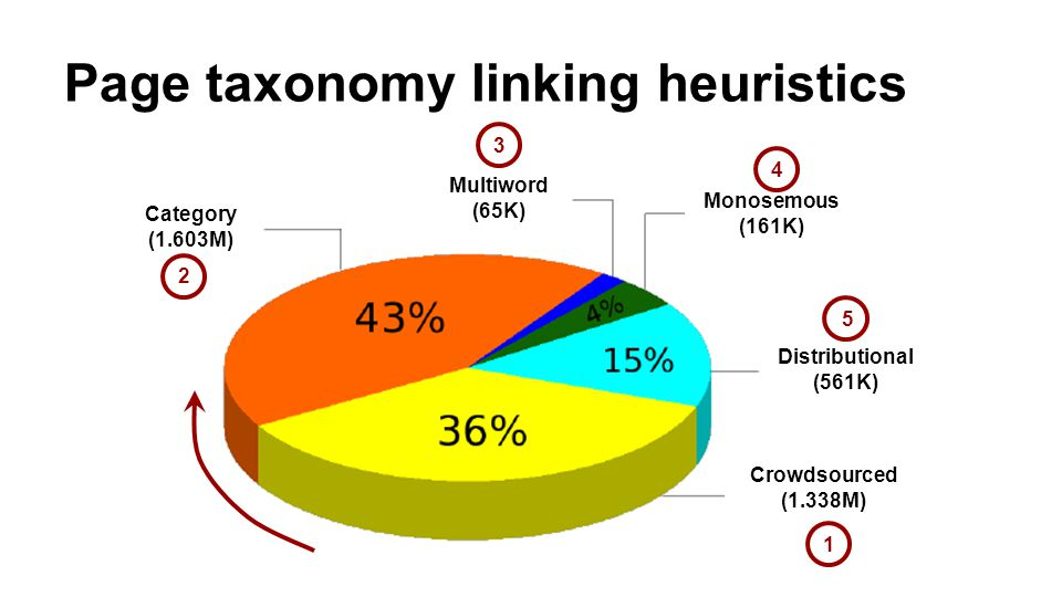 Page taxonomy linking heuristics Category (1.603M) Multiword (65K) Monosemous (161K) Distributional (561K) Crowdsourced (1.338M) 1 2 3 4 5