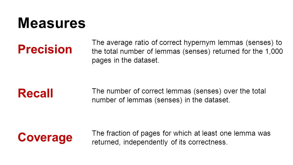 Measures Precision Recall Coverage The average ratio of correct hypernym lemmas (senses) to the total number of lemmas (senses) returned for the 1,000