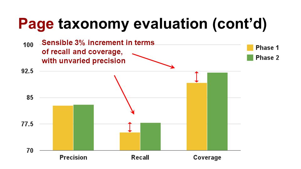 Page taxonomy evaluation (cont'd) Sensible 3% increment in terms of recall and coverage, with unvaried precision