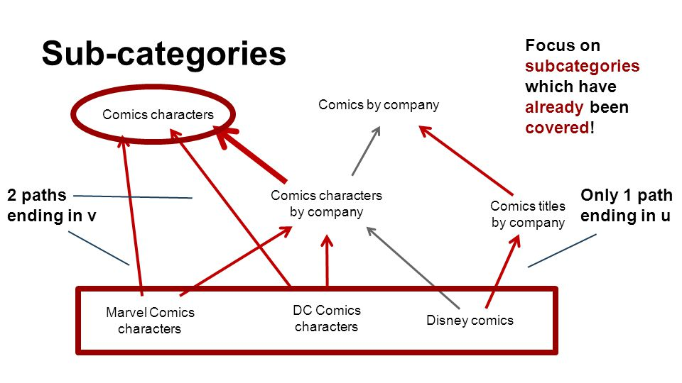 Sub-categories Comics characters by company Disney comics‎ Comics by company Comics characters DC Comics characters Comics titles by company‎ Marvel C