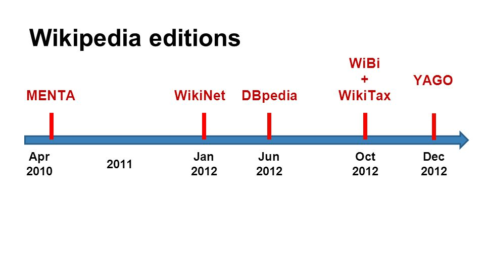 Wikipedia editions Apr 2010 2011 Jan 2012 Oct 2012 Jun 2012 WiBi + WikiTax DBpediaWikiNetMENTA Dec 2012 YAGO