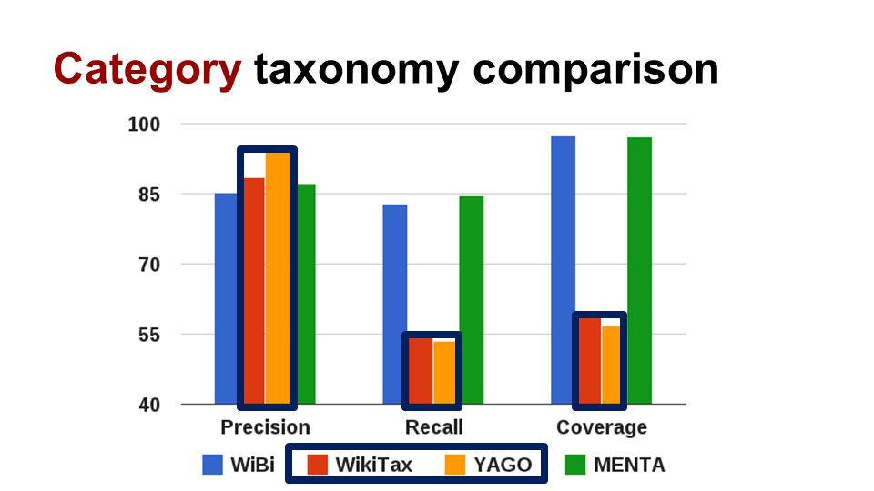 Category taxonomy comparison