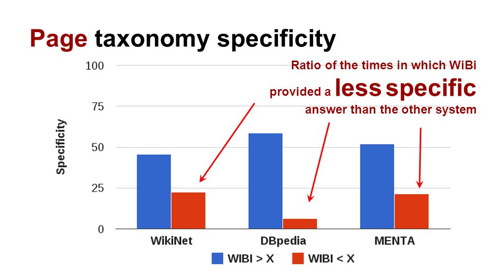 Page taxonomy specificity Ratio of the times in which WiBi provided a less specific answer than the other system