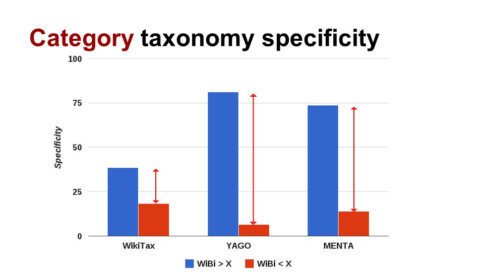 Category taxonomy specificity