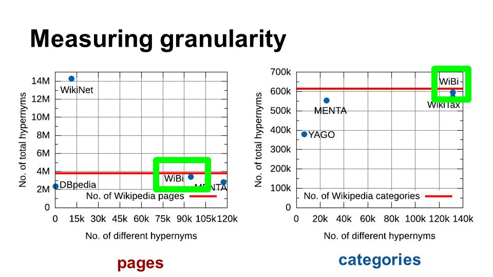 Measuring granularity pages categories