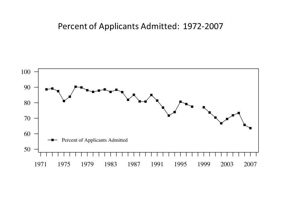 Percent of Applicants Admitted: 1972-2007