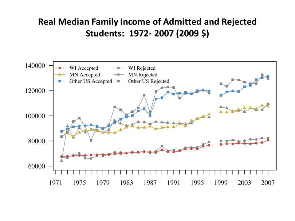 Real Median Family Income of Admitted and Rejected Students: 1972- 2007 (2009 $)